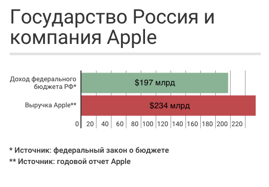 Apple vs Россия